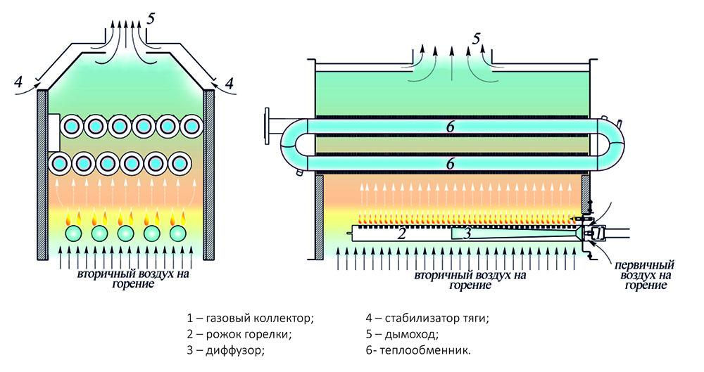 Принцип работы котла RS-A